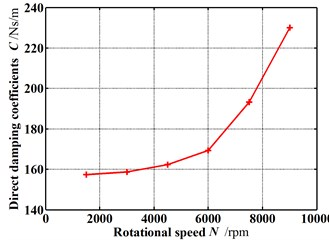 Dynamic coefficients change with increasing rotational speed  (Pin=1.2 atm, E=0.1, θ=0.8 deg)