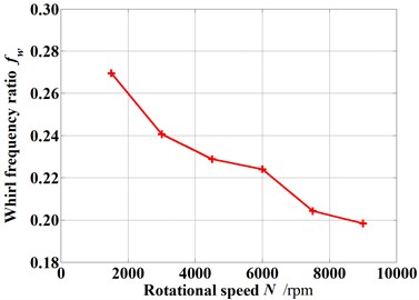 Whirl frequency ratio changes with increasing rotational speed (Pin=1.2 atm, E=0.1, θ=0.8 deg)