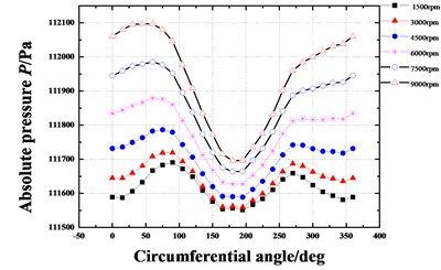 Pressure distribution in circumferential direction of seal cavities  for different rotational speeds (Pin=1.2 atm, E=0.1, θ=0.8 deg)