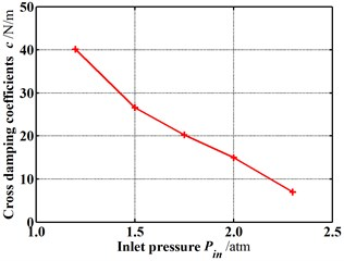Dynamic coefficients change with increasing inlet pressure (E=0.1, N=3000 rpm, θ= 0.8 deg)