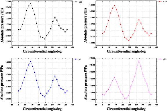 Pressure distribution in circumferential direction of seal cavities  with increasing inlet pressure (E=0.1, N=3000 rpm, θ=0.8 deg)