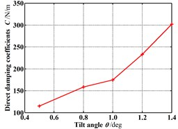 Dynamic coefficients change with increasing tilt angle (Pin=1.2 atm, N=3000 rpm, E=0.1)