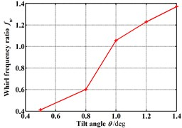 Whirl frequency ratio changes with increasing tilt angle (Pin=1.2 atm, N=3000 rpm, E=0.1)