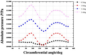 Pressure distribution in circumferential direction of seal cavities  with increasing tilt angle (Pin=1.2 atm, N=3000 rpm, E=0.1)