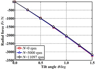 Fluid-induced force changes with increasing tilt angle (E=0)