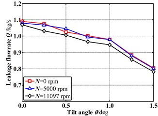 Leakage flowrate changes with increasing tilt angle (E=0)