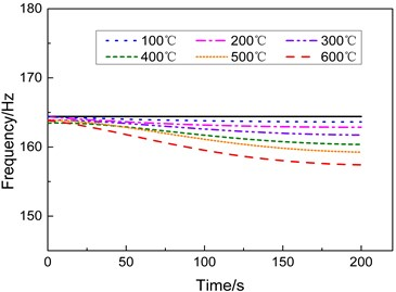 Modal frequencies of the specimen under different heating conditions