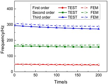 Comparison between the calculated and test modal frequency