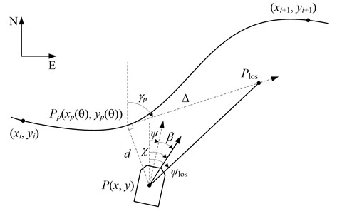 LOS guidance geometry