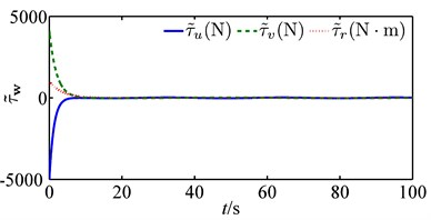 Time evolution of the disturbance estimation errors