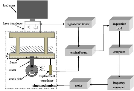 System set-up for dynamic calibrations of force transducers