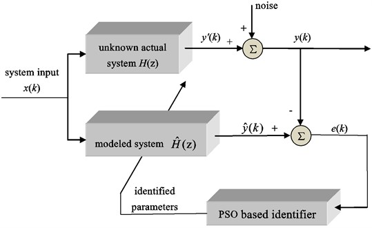 Block diagram for PSO based system identification