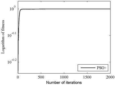 Fitness value of global best particle  for PSO+ in case II