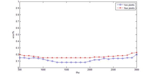 Error analysis figure