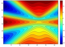 The reconstruction of four point sources acoustic pressure contours after data processing