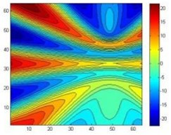 The reconstruction of four point sources acoustic pressure contours before data processing