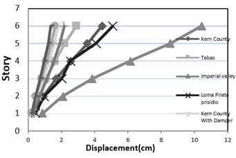 Maximum displacement of frame of 10,8,6 and 4 floors (near and far fault)