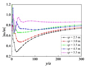 Influence of pile spacing on amplitude reduction ratio: f=16 Hz, Sr=1.0,  kd=10-9 m/s, h=2.5 m