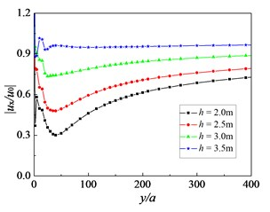 Influence of distance between two neighboring rows on amplitude reduction ratio:  f=16 Hz, Sr=1.0, kd=10-9 m/s, sp=3.0 m