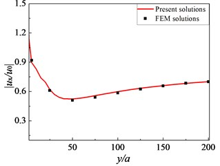 Comparison of present solutions and FEM solutions