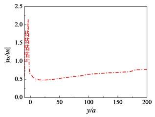 Variation of amplitude reduction ratio  near pile rows: f=16 Hz, Sr=1.0,  kd=10-9 m/s, sp=3.0 m, h=2.5 m