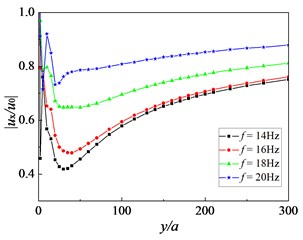 Influence of frequency of incident waves on amplitude reduction ratio: Sr=1.0,  kd=10-9 m/s, sp=3.0 m, h=2.5 m