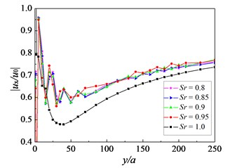 Influence of saturation degree on amplitude reduction ratio: f=16 Hz, kd=10-9 m/s,  sp=3.0 m, h=2.5 m