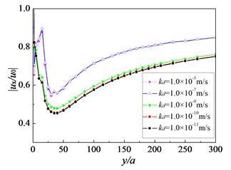 Influence of soil permeability on amplitude reduction ratio: f=16 Hz, Sr=1.0,  sp=3.0 m, h=2.5 m