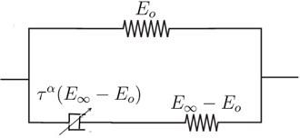 Representation of the fractional derivative Zener model