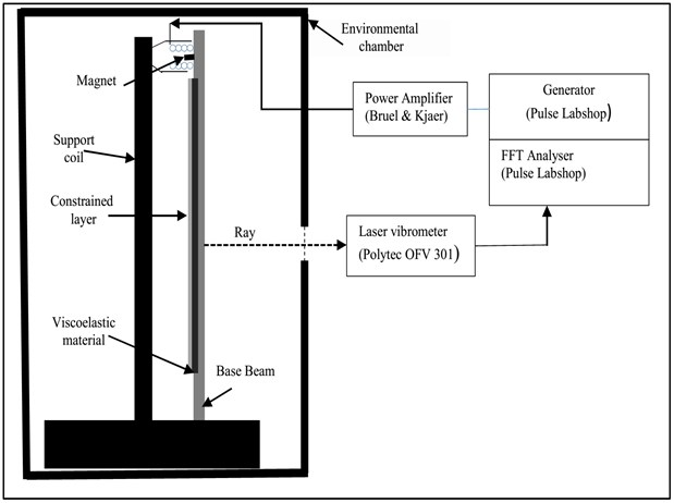 Schematic diagram of the test set-up