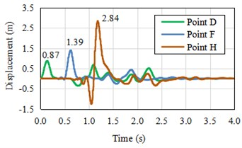 Numerical solution of displacement time history of observation point of step model