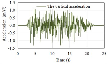 The artificial fitted acceleration time history
