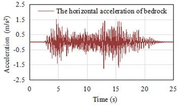 The retrieved acceleration time history (Horizontal direction PGA = 1.756 m/s2)