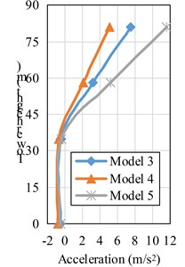 Acceleration along the intake tower height distribution