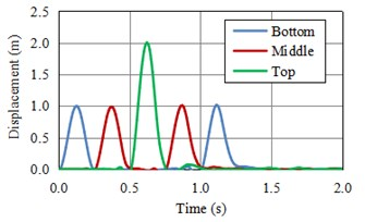 The horizontal displacement of monitoring points