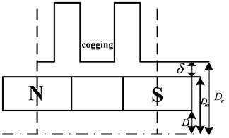 Model for calculating TPMLM's energy in one pole