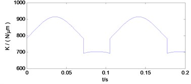 Time-varying mesh stiffness of the first and second pair of gears
