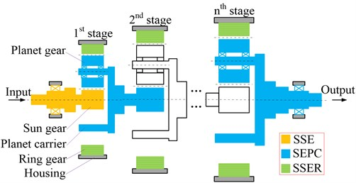 Division of multistage planetary gear system