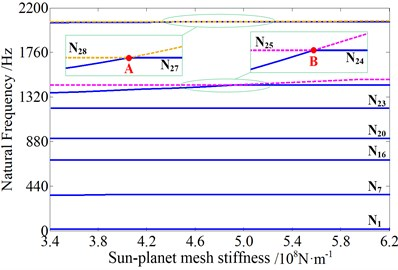 Change of natural frequencies influenced by different mesh stiffness