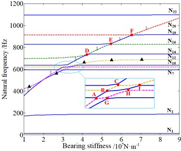 The influence of bearing stiffness of input/output shaft on natural frequencies:  ◆ – sun-gear shaft axial mode dominated by the 1st stage, ▲ – planet torsional mode dominated  by two stages together, ☆ – planet and planet carrier axial mode dominated by the 2nd stage