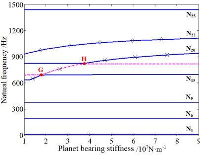 The influence of planet bearing stiffness of the 1st/2nd stage on natural frequencies:  ◇ – planet torsional mode dominated by the 2nd stage, ▲ – planet torsional mode dominated by the 1st stage, ☆ – planet and planet carrier axial mode dominated by the 1st stage, ■ – planet axial mode dominated by the 1st stage, × – overall torsional mode dominated by two stages together