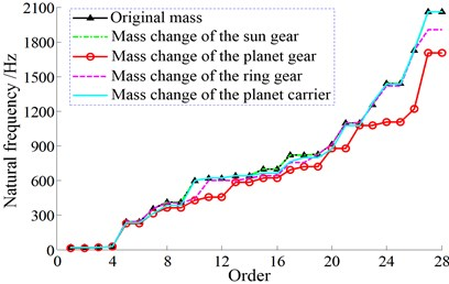 Natural frequency affected by mass changes of different structures