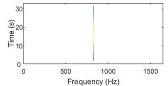a) Sinusoidal signal; b) sinusoidal signal with -3 D white noise,  c) 3D WVD plot, d) contour plot of WVD