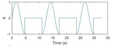 a) Discontinuous sinusoidal signal, b) discontinuous sinusoidal signal with –3 Db white noise,  c) 3D WVD plot, d) contour plot of WVD