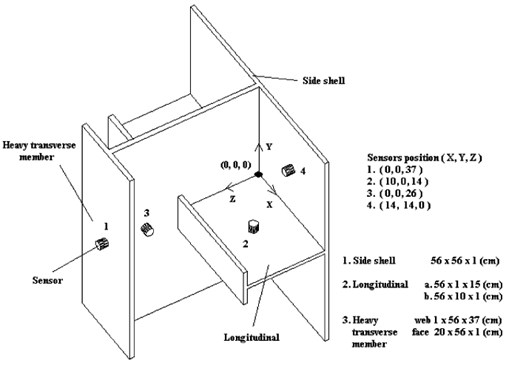 The stiffened plate and the sensor positions