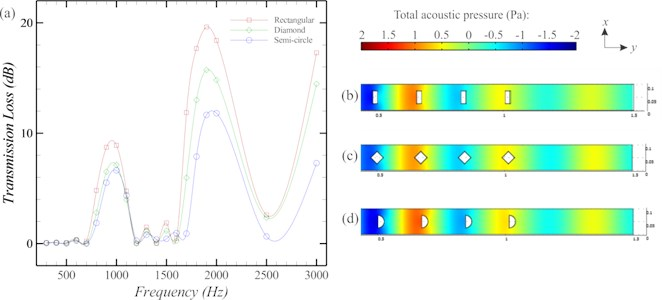 Comparison of the SCs with different shapes in term  of a) transmission loss b) total acoustic pressure at 1000 Hz