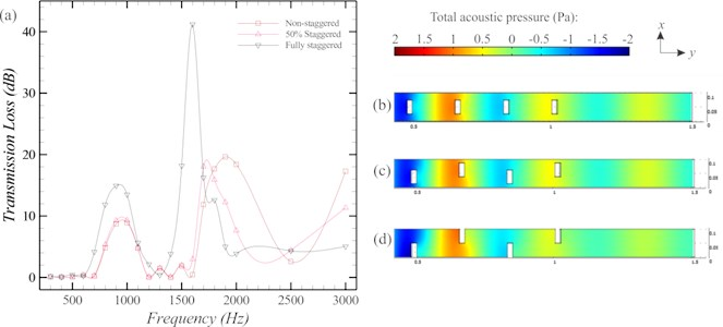 Comparison of the rectangular SCs with different staggering patterns in term  of a) transmission loss b) total acoustic pressure at 1000 Hz