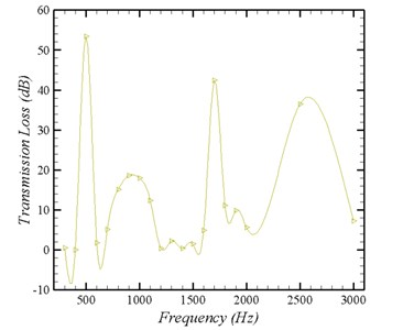 Transmission loss of rectangular SCs incorporated with Helmholtz resonators