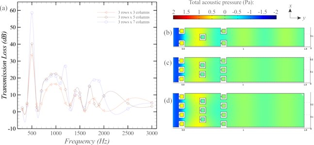 Comparison of the rectangular SCs with different array configurations in term  of a) transmission loss b) total acoustic pressure at 1000 Hz