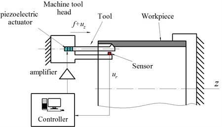 Schematic design of chatter suppression system. ur – measured radial displacement  of the tool, f – feed, uz – axial displacement of the tool implied by the piezo actuator